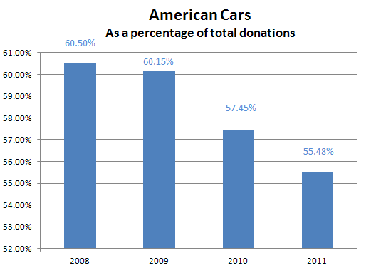Percentage of American made cars donated