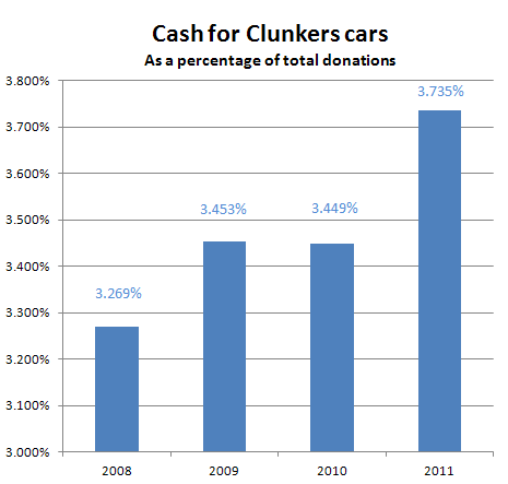 Cash for Clunkers car donation year to year chart