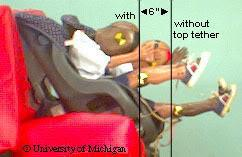 Head Excursion with and without utilizing the top tether (photo credit: University of Michigan)