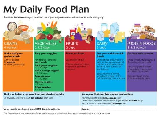 SAD daily food plan